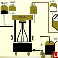 【收藏贴】21张图详解圆柱形锂电池生产工艺流程