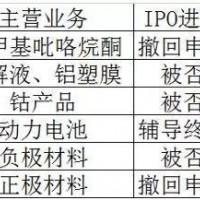 IPO接连折戟 这6家锂电企业怎么了?