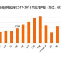 上海、山东新能源汽车产销数据