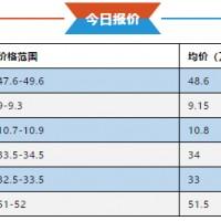 9月25日锂电材料最新报价 锰酸锂暴跌!