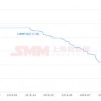 上游锂电材料扩产 碳酸锂跌幅达52.13%