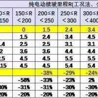 增速接近30% 补贴退坡新能源汽车发展前景依然看好