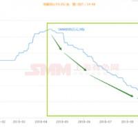 钴业市场趋冷 锂电材料企业谋求新布局