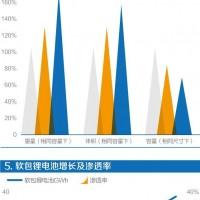 软包电池持续增长 铝塑膜国产化加速