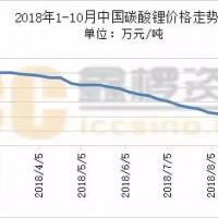 从价格与产能看锂电材料2018年的市场行情
