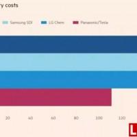 市场竞争再次升级 成本+技术优势成锂电生产法则