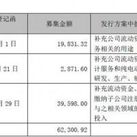 溢价77%定增15亿 这家公司巨亏3.8亿仍要造电动车