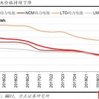锂电设备领红包 方正证券说了2019年动力电池大扩产