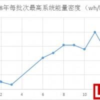 2019年动力锂电池能量密度160wh/kg成标配?