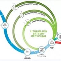 他山之石 美国锂电池回收方案有什么可以借鉴?