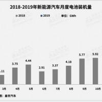 同比大增282.2% 2019年1月动力电池装机4.98GWh