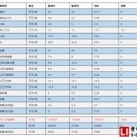 价格触底反弹 六氟磷酸锂引领锂电材料价格上涨