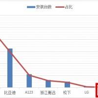 从一季度数据看二线锂电池企业的机会