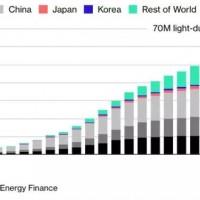 彭博社:中国电动汽车行业将迎来洗牌