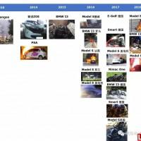 盘点2010-2018欧洲及北美电动汽车起火事故
