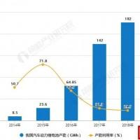 制造到智造 2019年中国动力锂电池行业市场分析