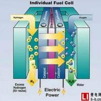 """氢燃料电池成""""新风口"""" 一上市公司5亿元投资氢能产业"""