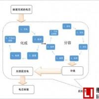 日韩电池中国扩产 这家锂电池设备商最受益