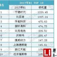 你还在吗?最新动力电池TOP10企业名单出炉