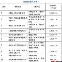 电源协会发布2018年度中国电池行业百强榜