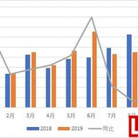 9月海外电动汽车市场销售数据