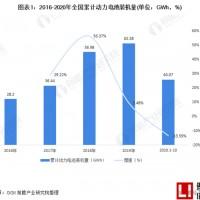 2020年中国动力锂电池行业市场现状与竞争格局