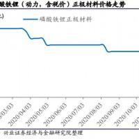 锂电池原料涨价烟雾般,磷酸铁锂正极均价提升至3.5万元/吨