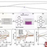 休斯顿大学联合丰田在高功率镁电池研究取得重大突破