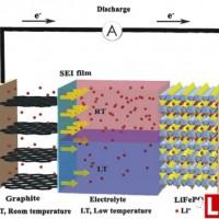 低温锂离子启动电池用电解液及电极材料综述