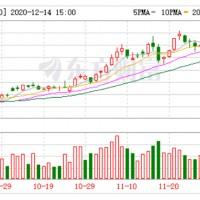锂电头条(12月15日):中国锂电材料企业大手笔海外买矿