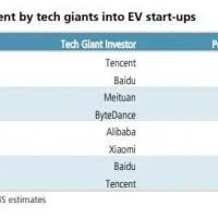 技术与成本,中国电动汽车发展全球观