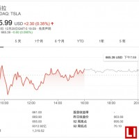 特斯拉2021年中国市场销量将高达28万辆