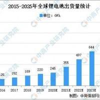 2021年全球锂电池铜箔行业市场分析