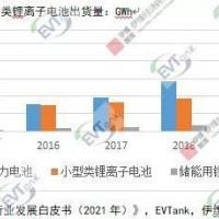 行业报告:中国锂离子电池电解液行业2020年市场分析报告