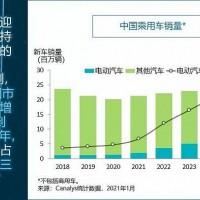 美国电动车销量创新高 2021年中国电动汽车销量将增50%以上