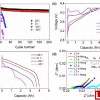 低温对于21700锂电池循环性能的影响