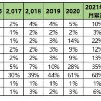美国电动汽车达50%目标对中国新能源产业带来哪些机遇