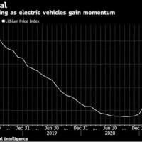 电动汽车需求飙升 锂矿巨头预测继续保持高增长